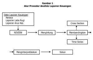 Analisis Laporan Keuangan Hettyherawati2704